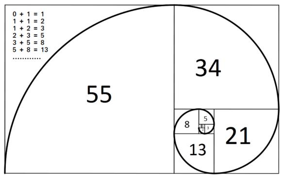 Rij van Fibonacci